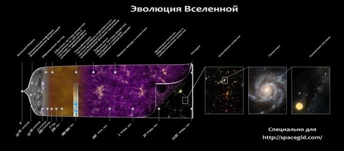 Презентация по астрономии происхождение вселенной в которой описаны основные теории происхождения вселенной
