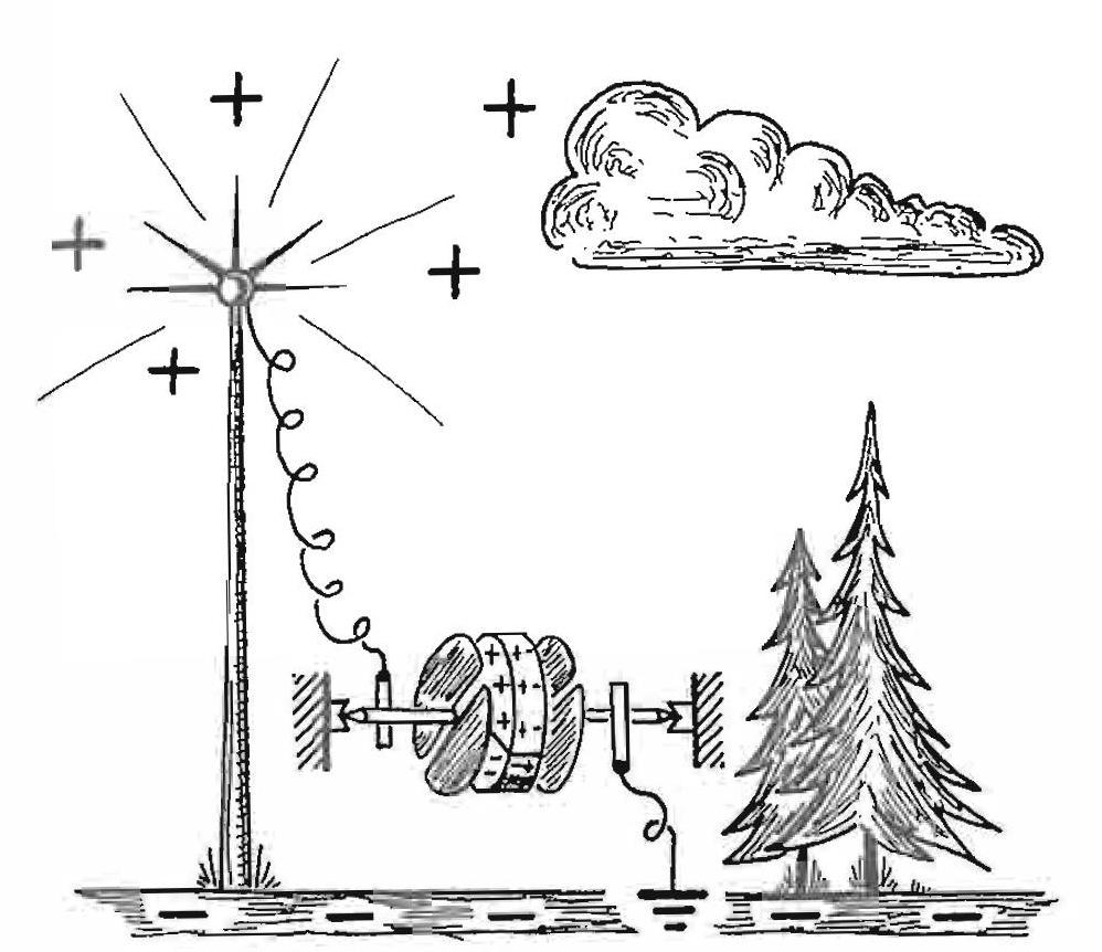 Картинки по запросу опыт получения атмосферного электричества
