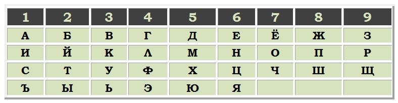 Пин код нумерология посчитать