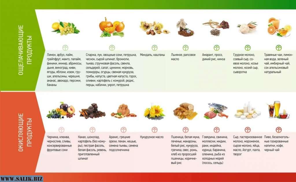 Псориазе диета эффективная при