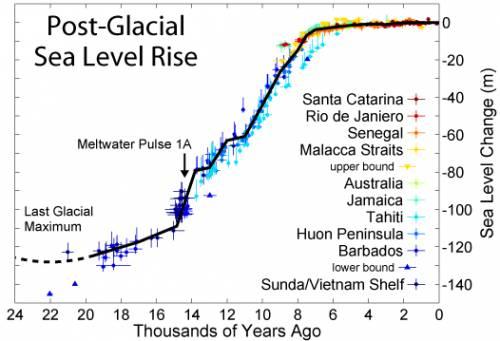 Уровень моря резко возрос после последнего ледникового максимума. Научные данные.