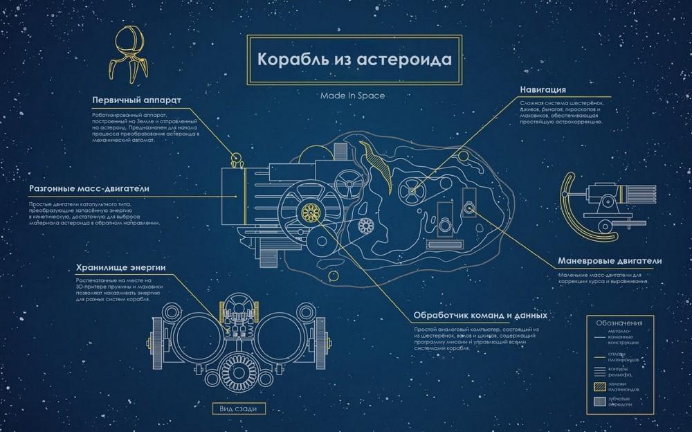 Секс рассказы космический корабль