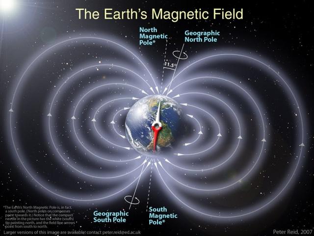 Смещение магнитных полюсов. Глобальная катастрофа.